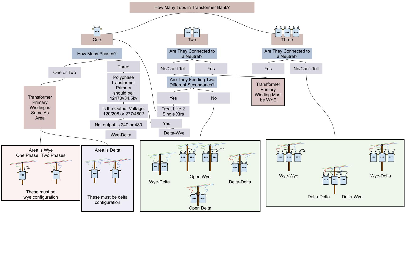 Name:  Flow-Chart for Xfrs Winding Configurations.jpg